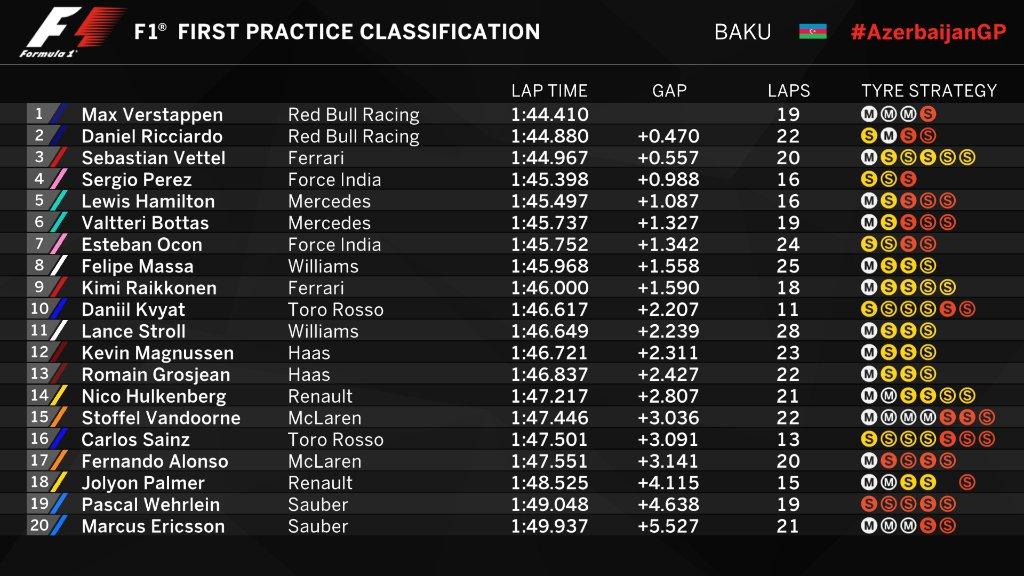 Sebastian Vettel: a Baku, siamo pronti a dare battaglia per vincere