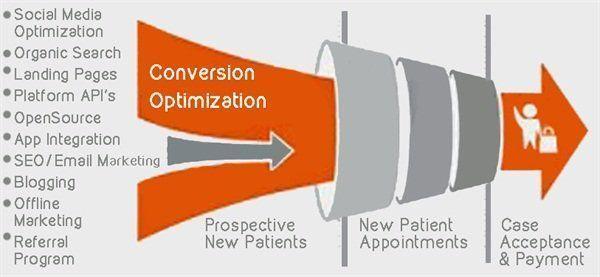 RT: @ipfconline1 The #Startup Conversion Optimization [Infographic] #DigitalMarketing #OnlineMarketing #GrowthHacking [via @sachiruchaitu]<br>http://pic.twitter.com/IZGp5YxD0T