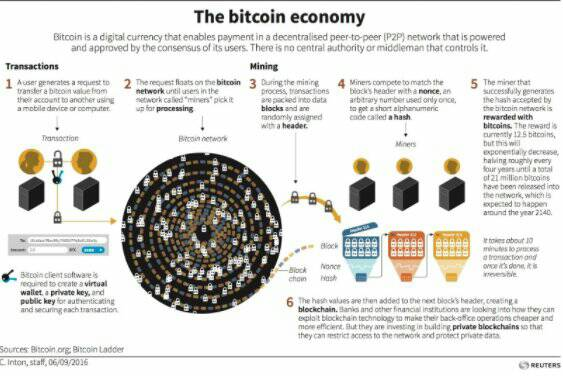 What is #Bitcoin? #Blockchain #Fintech #IoT #BigData #AI #digital #disruption #cryptocurrency #CyberSecurity #technology #innovation @wef<br>http://pic.twitter.com/O05mQKGDVP