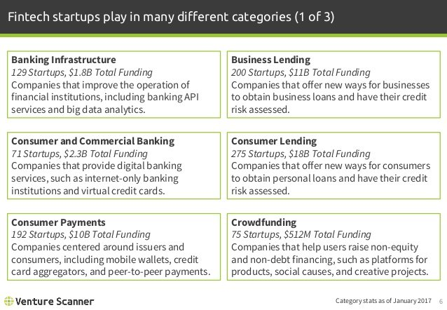 Which are the different types of #fintech #startup ?   #business #entrepreneur #tech  #success #marketing #innovation #smallbiz #leadership<br>http://pic.twitter.com/jtfkaWWIzP