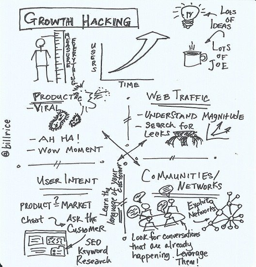 5 Growth Hacking Tips to Drive People to Your Website: Be Creative &amp; User-Customer-Centric - Measure &amp; Develop [Infographic] #GrowthHacking <br>http://pic.twitter.com/3ZUQUyzx7d