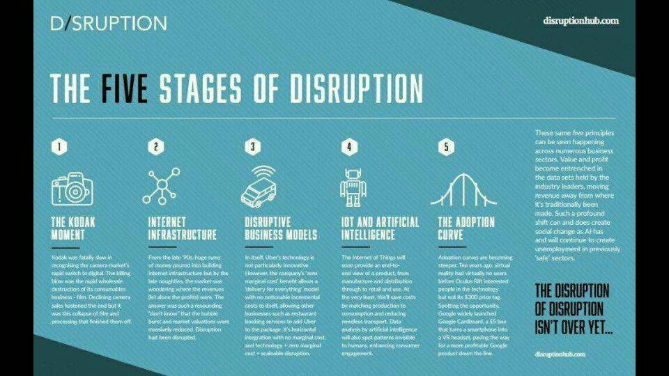 The 5 Stages Of #Tech #Disruption  #AI #BigData #IoT #startup #Fintech #makeyourownlane #defstar5 #mpgvip #entrepreneur via @disruptionhub<br>http://pic.twitter.com/jh7vUEJXTl