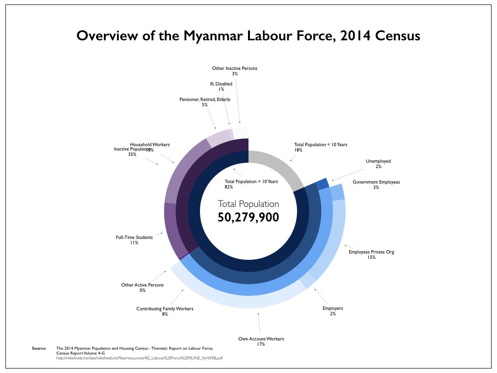 1st try at sunburst diagram showing makeup of #Myanmar labour force using 2014 #Census data #datavis #globaldev   http:// reliefweb.int/sites/reliefwe b.int/files/resources/4G_Labour%20Force%209JUNE_forWEB.pdf &nbsp; … <br>http://pic.twitter.com/UF1pCd2U5h