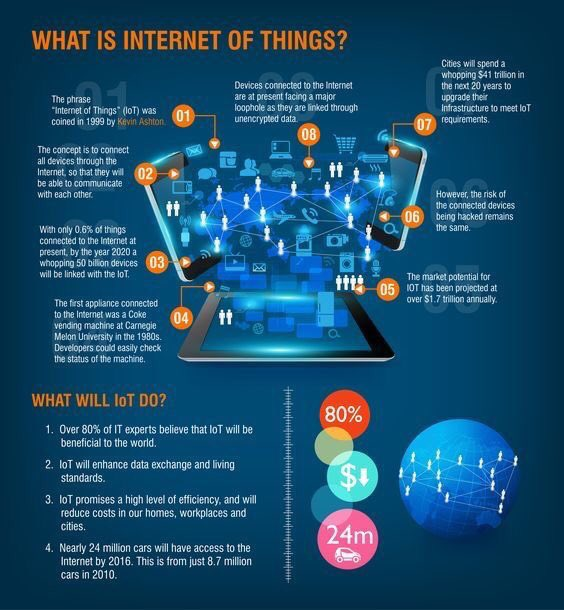 Useful #infographic about #IoT! #Startups #BigData #Innovation #Datascience #mpgvip #SEO #defstar5 #Entrepreneurs<br>http://pic.twitter.com/VBpTZcWmfU