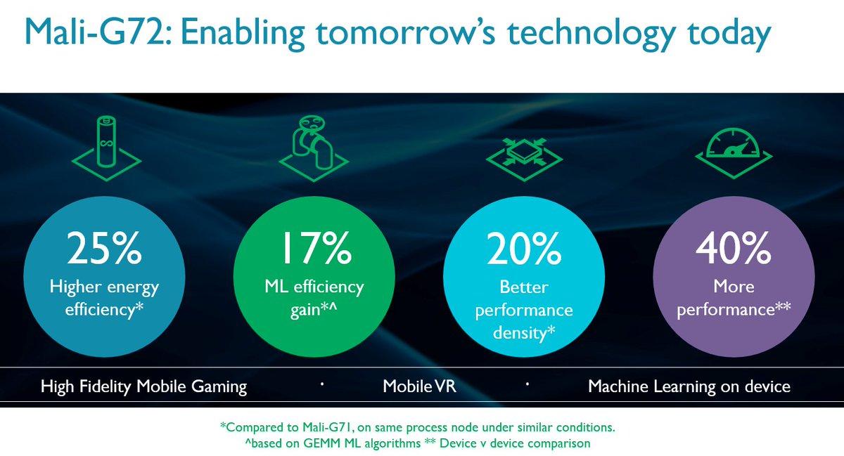 #NEW #ARMMali-G72 #HighPerfomance GPU launched for #MachineLearning, next gen #gaming &amp; #VR!  http:// buff.ly/2tjjHXu  &nbsp;    #gamedev #ML #AI<br>http://pic.twitter.com/PoLLUqm97G