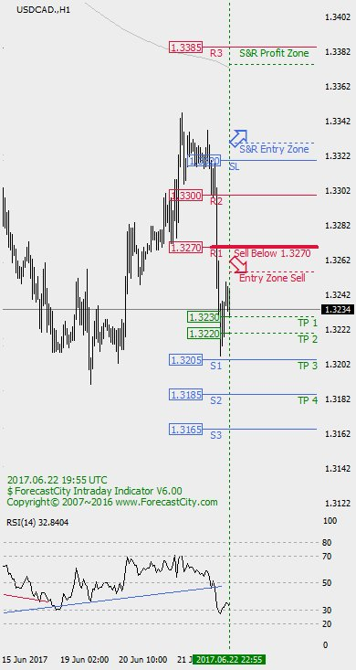★ #USDCAD #free #forex #intraday #forecast :  https:// goo.gl/3HwDyo  &nbsp;    Join us for Free:  https://www. ForecastCity.com/subscribe  &nbsp;  <br>http://pic.twitter.com/Gne9YTiQFA