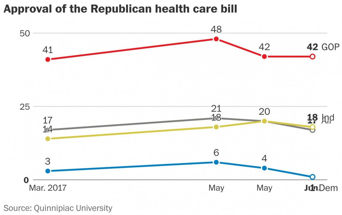 Only 17 percent of Americans favor GOP health-care bill. https://t.co/aDCYgLHaZM  #TrumpCare.