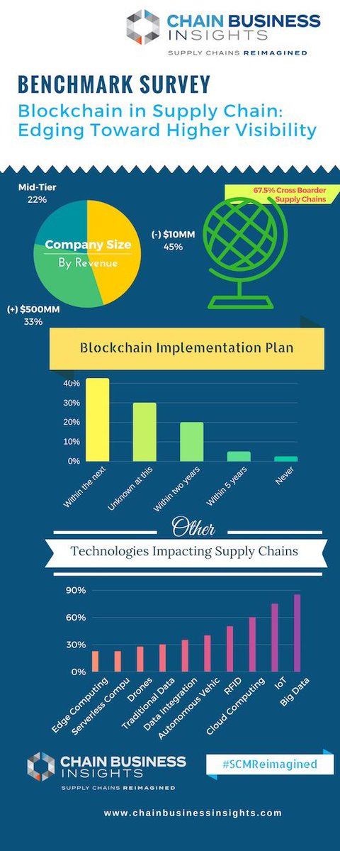 #Blockchain in Supply Chain {#Infographic} #CognitivebyShaily #bigdata #fintech #iot #DataScience #cloud #tech #machinelearning #ml #data<br>http://pic.twitter.com/fHsyhYUq3W