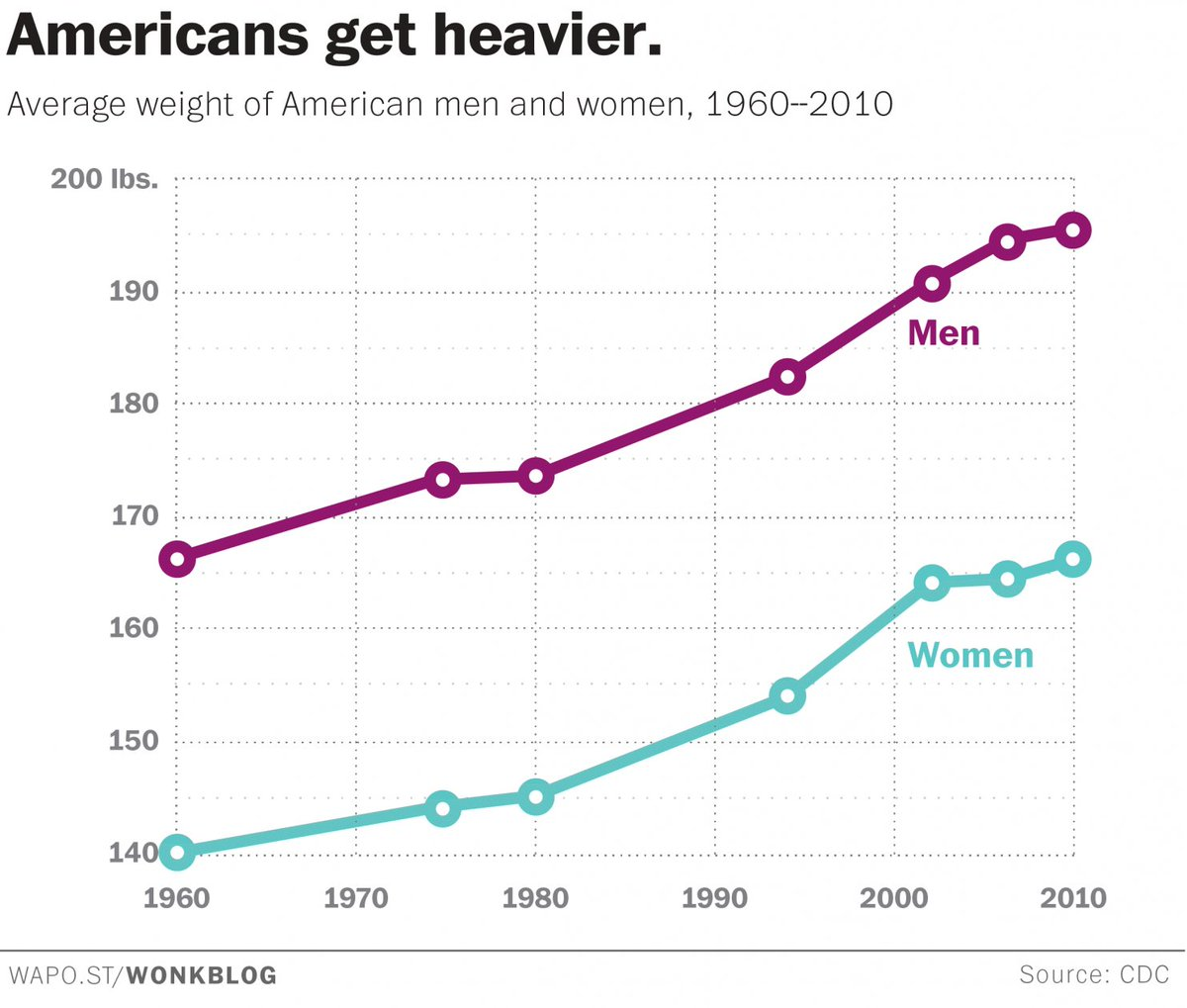 Weight of American men and women since 1960. Today #US women weigh as much as 1960 US men. Source:  http:// ow.ly/nqP930cNxLp  &nbsp;  <br>http://pic.twitter.com/JZb4c3v4Zr