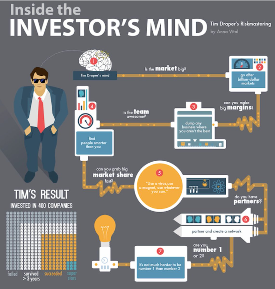 Do u wonder what #investors look 4 when talking 2 #startups &amp; #scaleups? I believe this #infographic gives a good #overview! #VentureCapital<br>http://pic.twitter.com/Il2YpHyqol