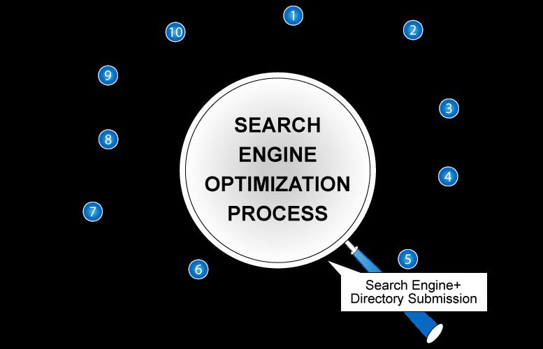 #SEO Process #SmallBusiness #startups #SEM #Mpgvip #defstar5 #makeyourownlane #growthhacking #DigitalMarketing #SMM  https://www. vservices.com/seo-services/  &nbsp;  <br>http://pic.twitter.com/sLNt0mB4wb