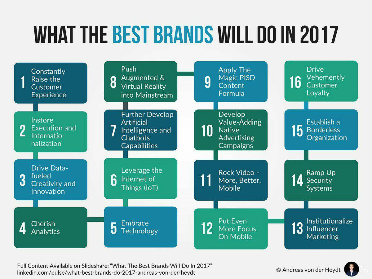 What will the best #brands do in 2017? #CX #AR #VR #ArtificialIntelligence #iot #BigData #Marketing #SMM #mobile #CyberSecurity @Fisher85M<br>http://pic.twitter.com/RrbPjmSTxM