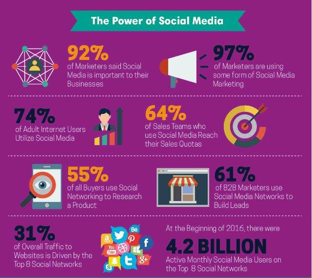 The Power of #SocialMedia ( #socialmediamarketing #digitalmarketing #smm #makeyourownlane #marketing #defstar5 )    http:// bit.ly/2rpK4ZK  &nbsp;  <br>http://pic.twitter.com/vxeMm77Wb4