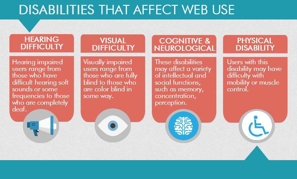 Disabilities that Affect #Web Use { #Website #WebDesign #DigitalMarketing #Business #MakeYourOwnLane #Defstar5 } -  http:// bit.ly/2r1Ifmn  &nbsp;  <br>http://pic.twitter.com/YE39LWCgnJ