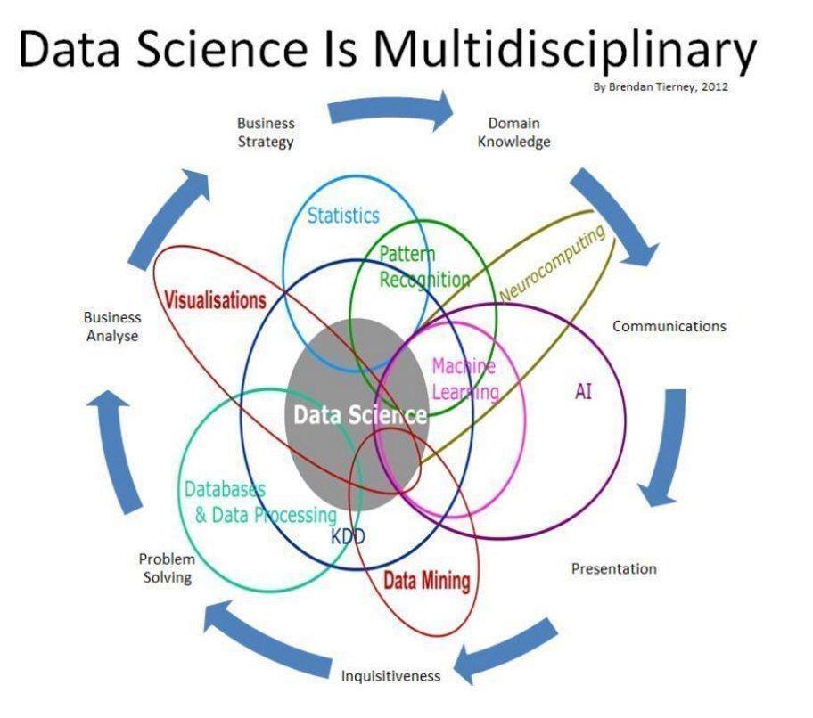Venn diagram illistrates logical overlaps of #AI, #DataMining, #MachineLearning, #Statistics w/ #DataScience.   http:// bit.ly/2sZ9Ysj  &nbsp;  <br>http://pic.twitter.com/gpBAEBVgiC