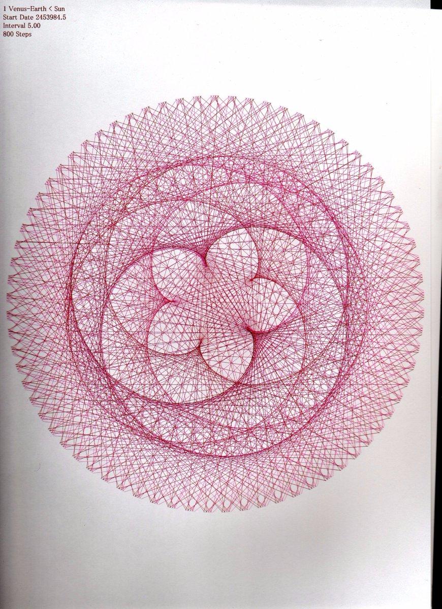 以前もツイートしたら反響が大きかったのですが、地球からみた金星の軌道は薔薇のようなかたちになるのです。金星の薔薇曼荼羅。