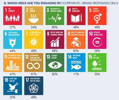 60% of companies are integrating the SDGs into business strategy https://t.co/LXFBTDL3Ze https://t.co/wZrrarVAnf
