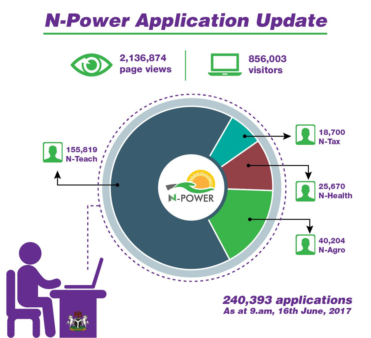 N power on twitter n power application update as at 9am june 16th n power on twitter n power application update as at 9am june 16th 2017 npowerng ccuart Image collections