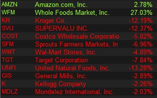 Jeff Bezos literally just tanked all of these stocks today with his Whole Foods deal.