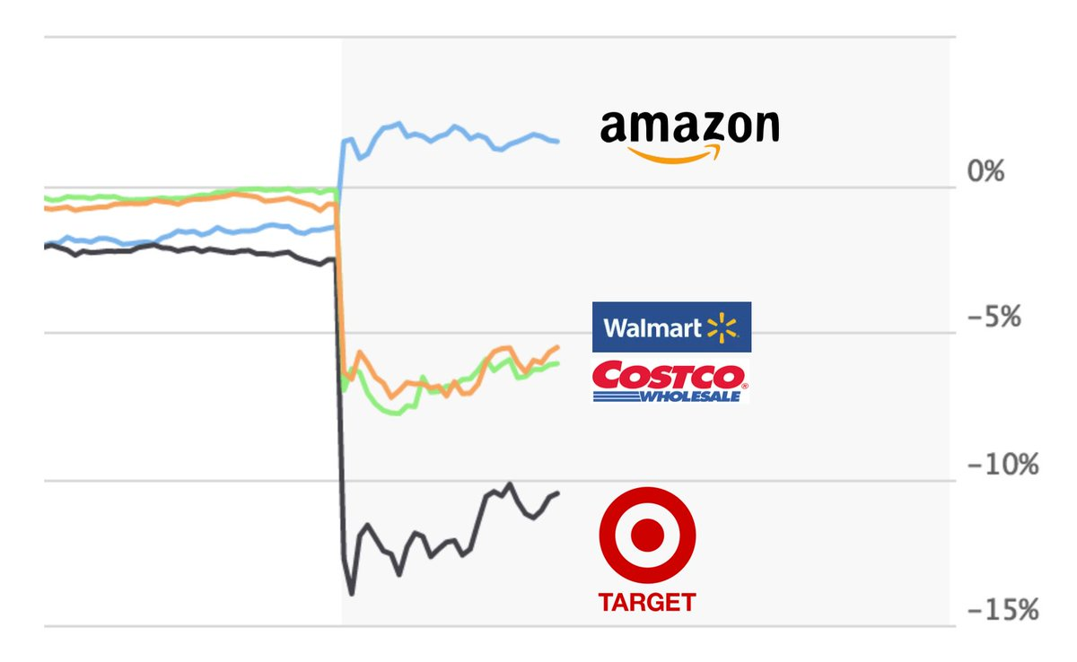 Fascinating market response dynamics after the $13.7 billion dollar acquisition of Whole Foods by Amazon. Carnage. https://t.co/M8X4C2EaBp