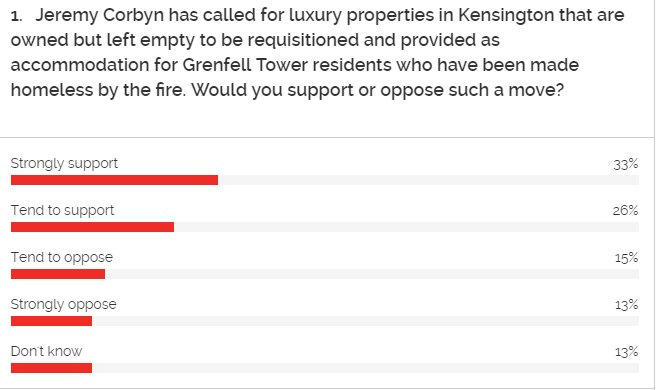 Majority of Brits (59%) support Corbyn's calls to requisition empty properties for homeless Grenfell Tower residents https://t.co/8Q7nlIgrxb