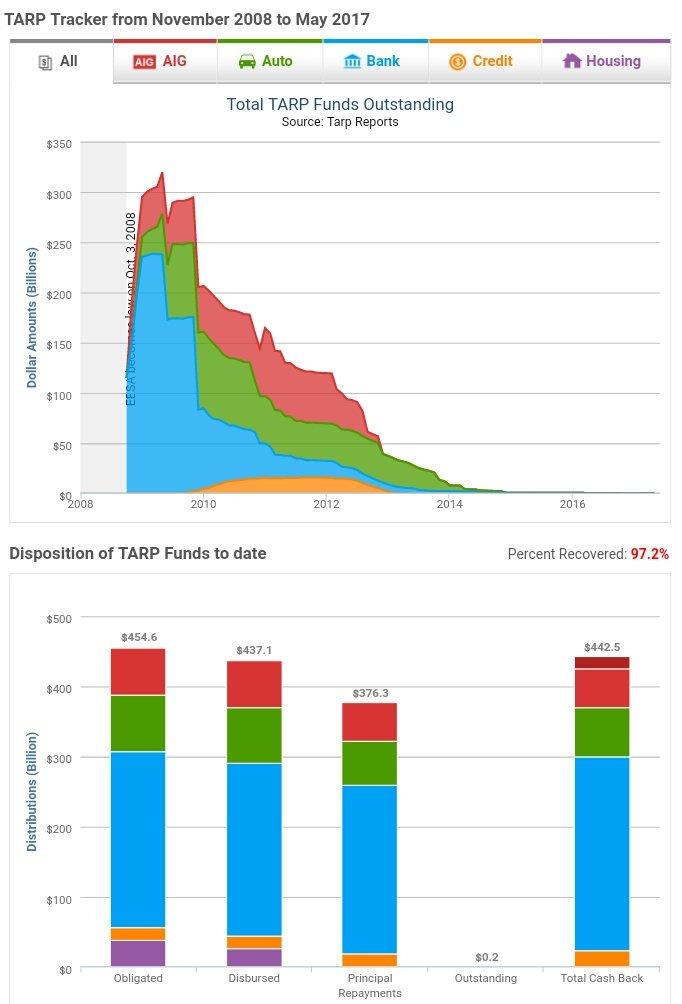 Thumbnail for España (-60.600 M€) vs EEUU (+84.900 M$): la historia de dos rescates