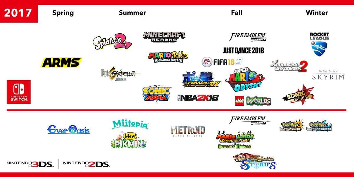 Nintendo Of America On Twitter Thanks To All Our Fans For Making E32017 A Great One Here S A Look At Just Some Of The Games Coming To Nintendoswitch And 3ds This Year — nintendo of america (@nintendoamerica) it's the first day of knowing that nintendo of america's new president's name is doug bowser, and the. nintendo of america on twitter thanks