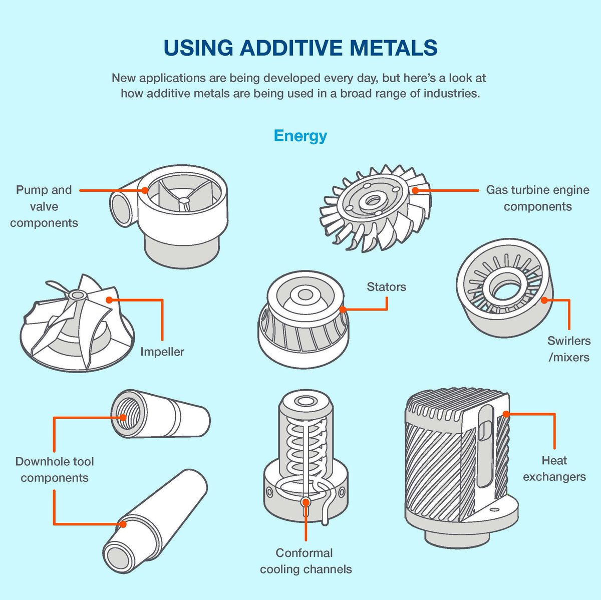 Stratasys Direct Mfg On Twitter Our 3dprinting Infographic Basic Engine Components Diagram Highlighting The Amazing Benefits Gained Applications Possible With Additive Metals