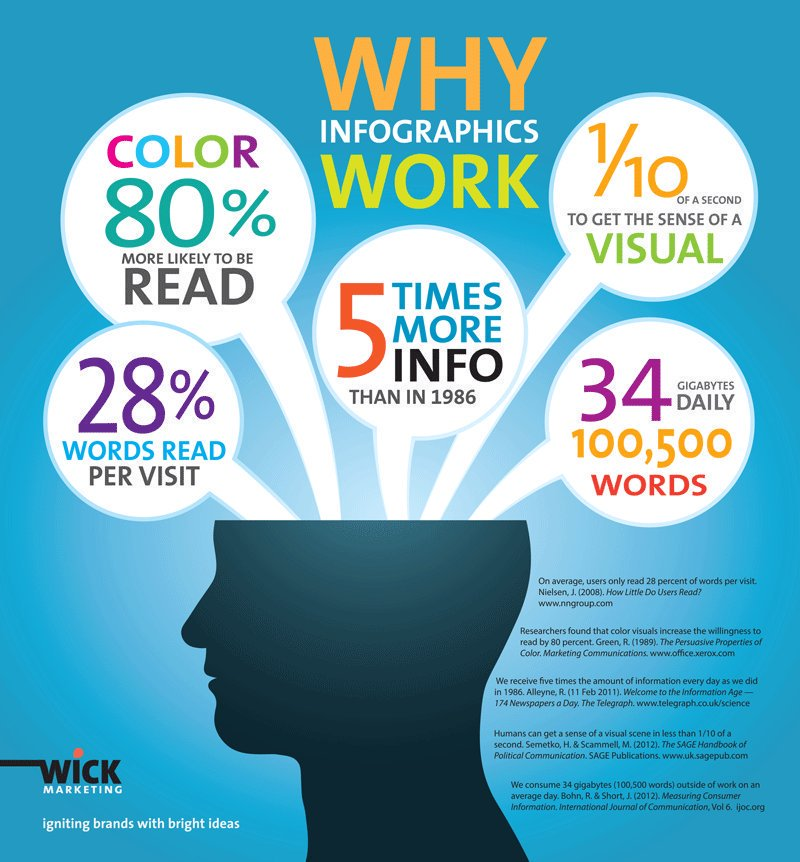 Not convinced #Infographics work?  #Socialmedia  #contentmarketing  #VisualMarketing  #ContentStrategy  <br>http://pic.twitter.com/99ujjNrs5A