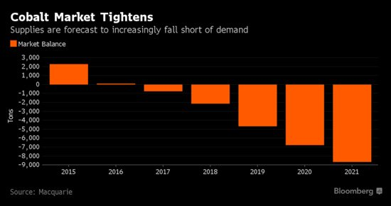 Cobalt rally is far from over: ERG CEO  http:// ht.ly/7sp430cnvrv  &nbsp;   @markets #cobalt #battery #EV #EVs #resources #mining #commodities<br>http://pic.twitter.com/IVhoOewNkt