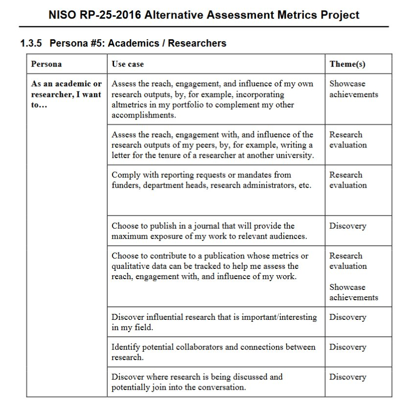 As an academic or researcher, I want #altmetrics to...   http://www. niso.org/apps/group_pub lic/download.php/17091/NISO%20RP-25-2016%20Outputs%20of%20the%20NISO%20Alternative%20Assessment%20Project.pdf &nbsp; … <br>http://pic.twitter.com/THgo8VbdZ9
