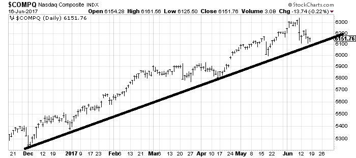 К новым вершинам S&P500. Нефтегаз будет лидером на след.неделе