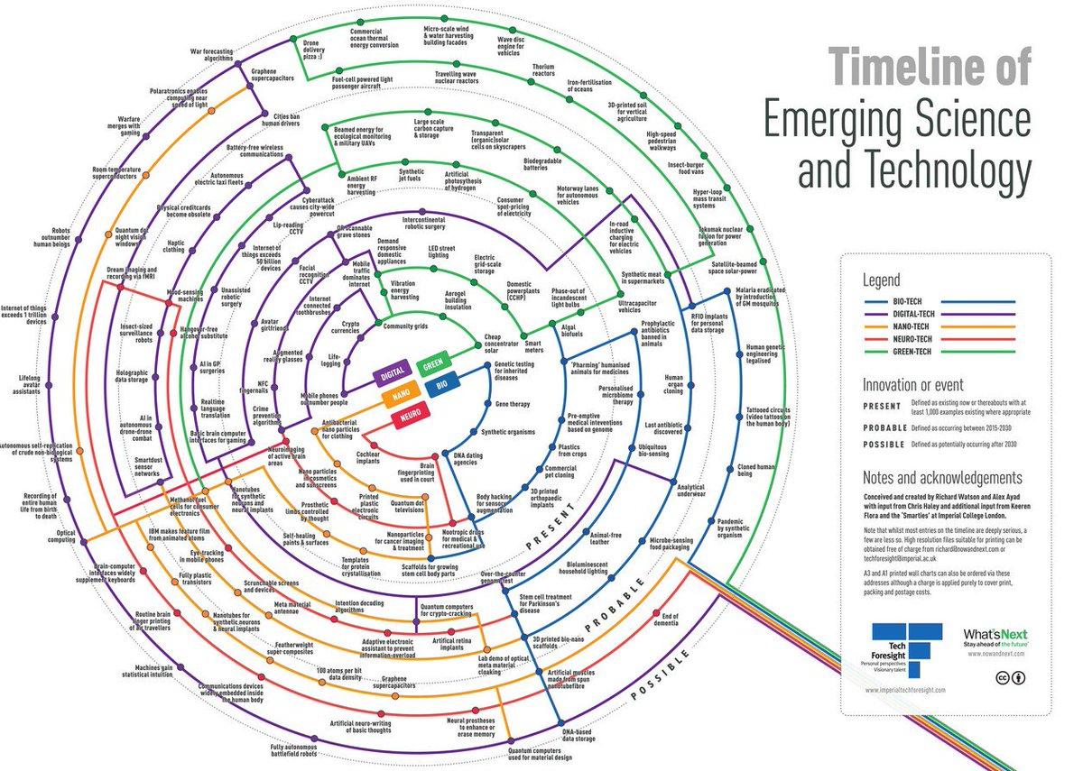 Timeline Of #EmergingTech &amp; #Science ! #AI #IoT #ML #DL #AR #VR #fintech #Biotechnology  http:// infographicjournal.com/wp-content/upl oads/2015/01/EmergingScienceTech.gif &nbsp; …  … <br>http://pic.twitter.com/bXE2b3TufG  https:// twitter.com/BourseetTradin g/status/876070422437081088 &nbsp; …