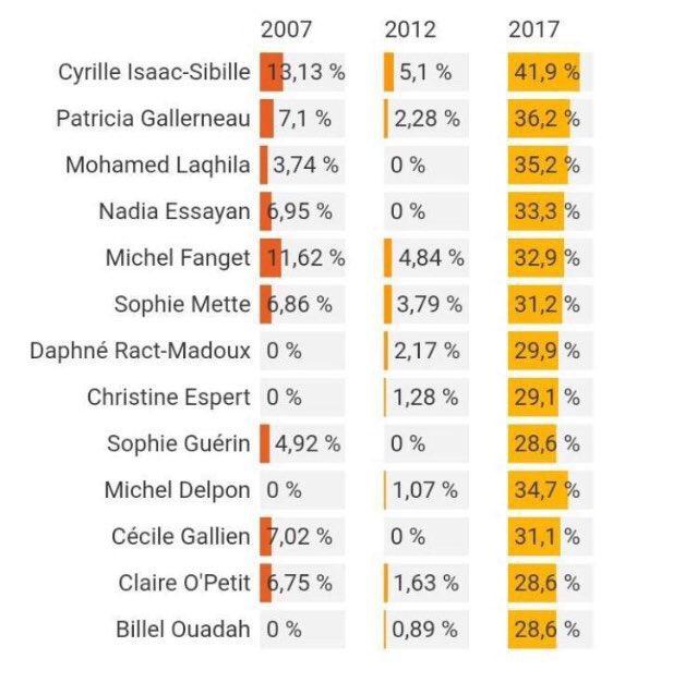 scores de certains députés en 2007, 2012 et 2017 après leur ralliement à Macron