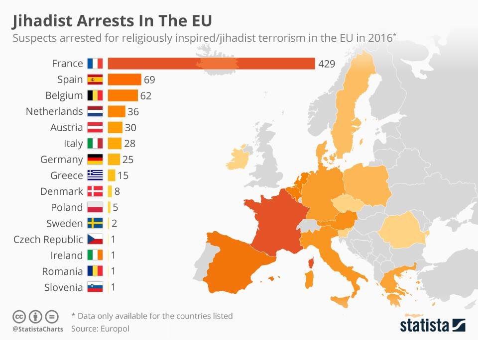Suspects arrested for religiously inspired/jihadist #terrorism in the EU in 2016. #terrorisme #Europol<br>http://pic.twitter.com/ySUxJHjCNx