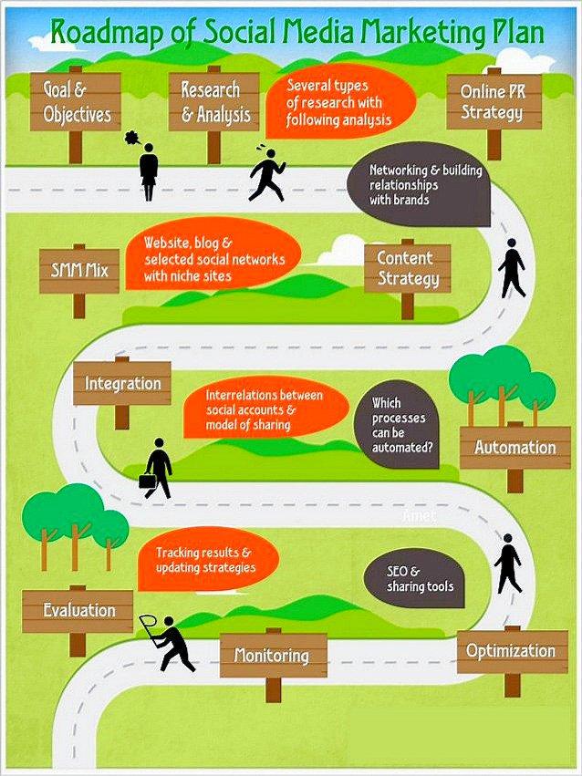 Roadmap for #SocialMediaMarketing Planning &gt; #DigitalMarketing #SMM #GrowthHacking #SEO #Mpgvip #defstar5 #makeyourownlane #contentstrategy <br>http://pic.twitter.com/VI7Mna7ibD