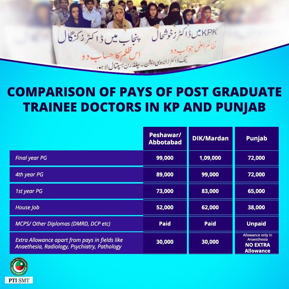 Comparison of Doctors Pay in KPK and in Punjab | Siasat pk