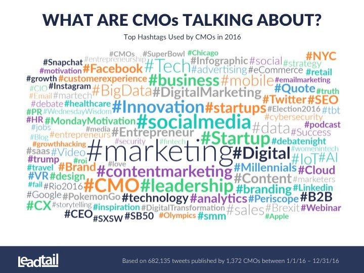 What are CMOs talking about? #snapchat #entrepreneurship #CIO #PR #growthhacking #ROI #linkedin #branding #VR #storytelling #CX #CEO #SMM<br>http://pic.twitter.com/OAWZmg00lQ