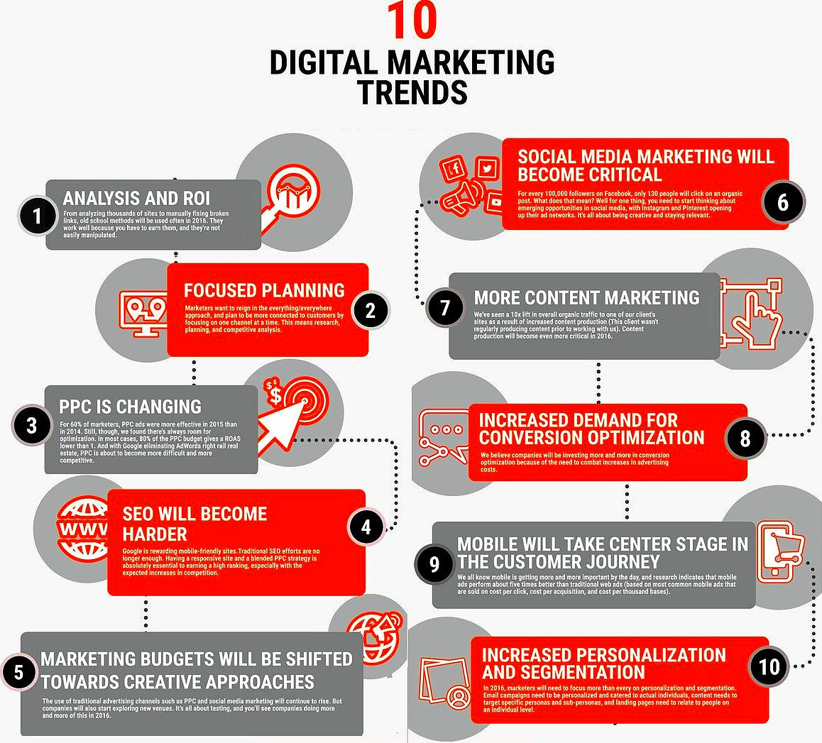 10 Major Digital #Marketing Trends to Pay Attention for 2017 [Infographic]  #DigitalMarketing #Analytics #SocialMedia #SMM #CRO #SEO #Mobile https://t.co/FYW5R9XBwO