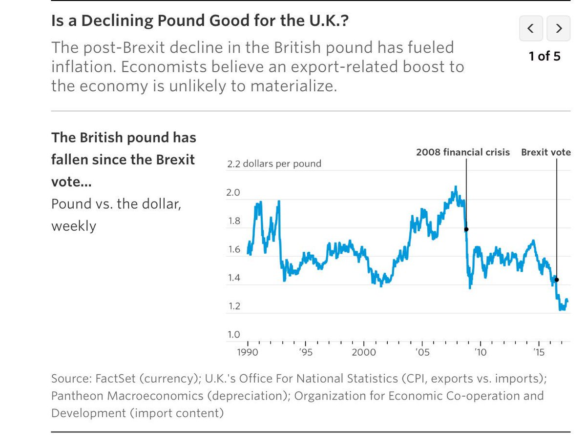Paul Kirby On Twitter The Brexit Vote Devalued Pound Why That