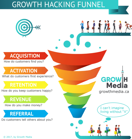 Master SaaS KPIs from a Growth Hacking Perspective!   #growthhacking #growthmedia #saas #kpi #metrics  http:// buff.ly/2rCRttA  &nbsp;  <br>http://pic.twitter.com/xUCsCt8y2s
