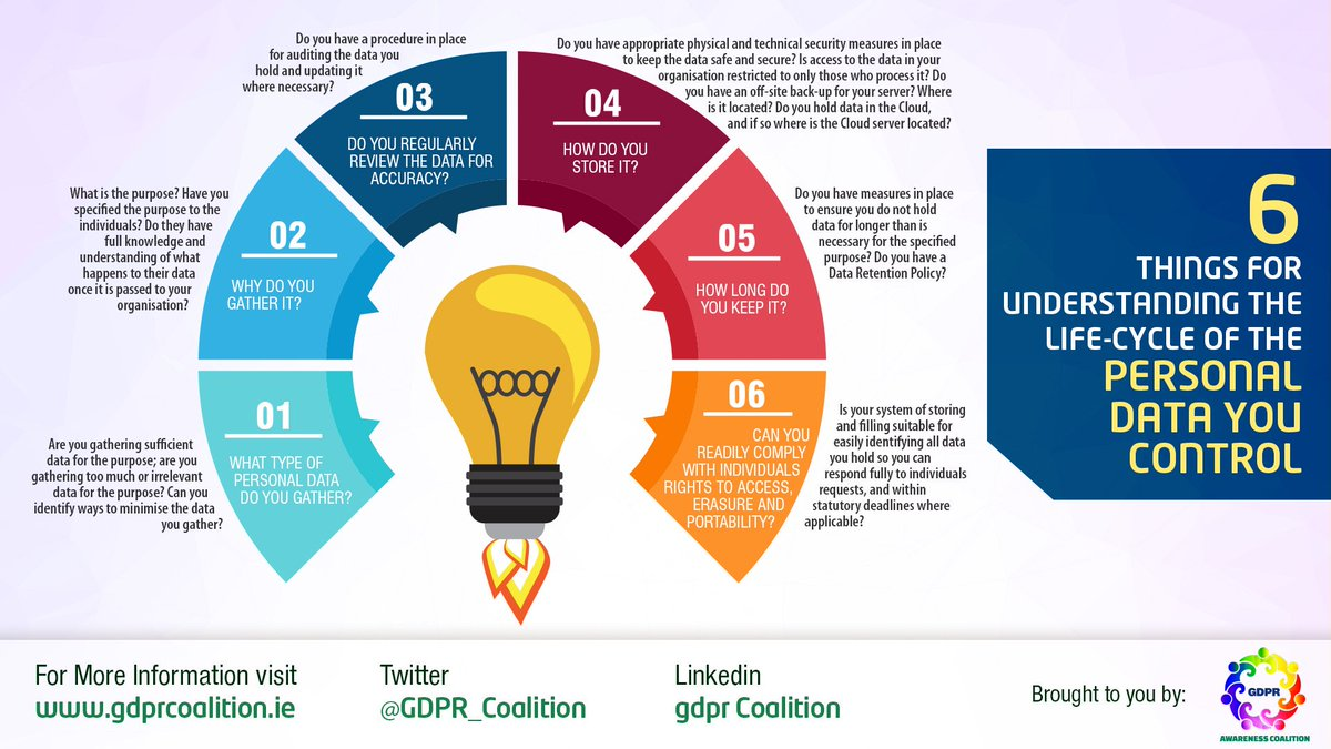 Gdpr Coalition On Twitter Quot Quot Life Cycle Of Personal Data