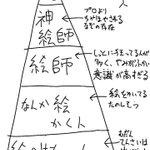 絵師カースト pic.twitter.com/MVQDA4BEVX