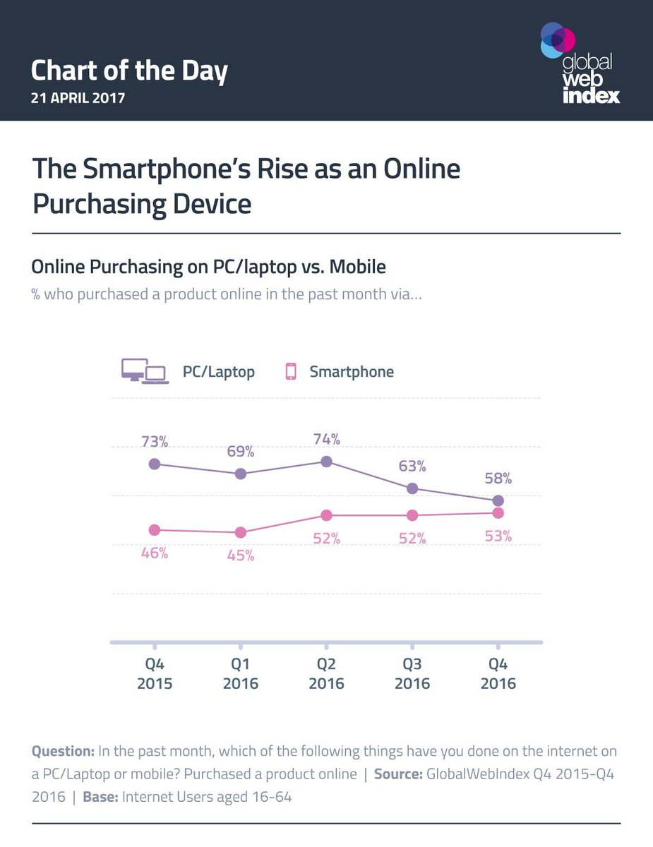 The rise of #smartphones for #onlineshopping are fueled by #fintech and boosting #ecommerce sales. #mobilefirst<br>http://pic.twitter.com/JF26K9BfVT