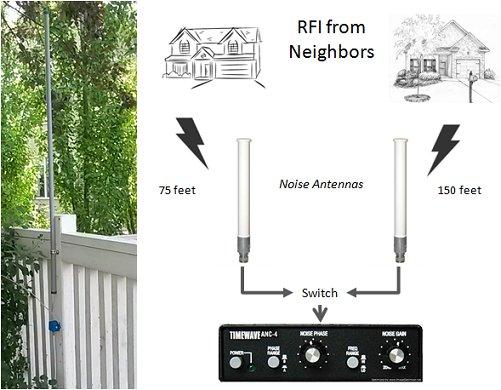 Noise Antenna to Reduce RFI #hamr #hamradio #RFI #SWL  http:// play.fallows.ca/wp/radio/radio -frequency-interference/noise-antenna-reduce-rfi/ &nbsp; … <br>http://pic.twitter.com/slEu8Wtm3Y