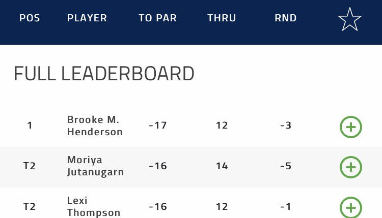.@BrookeHenderson remains in the lead with @Lexi and Moriya tied for s...