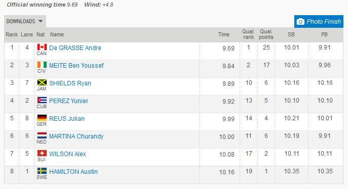 100 Results- Stockholm Diamond League