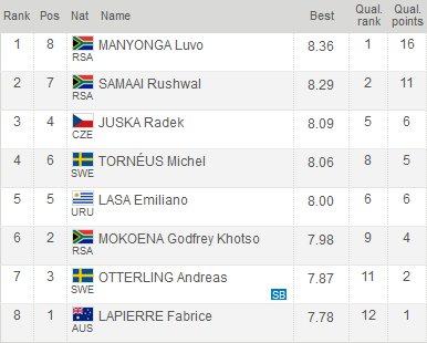 South African long jumper @lvjumper7 continues his winning streak, lea...