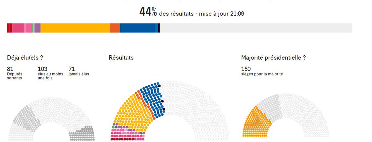 My part of #France kicked out  #MarineLePen&#39;s #FN.  A beat down!  #legislatives2017  #AssembleeNationale<br>http://pic.twitter.com/23jr8ctfDK