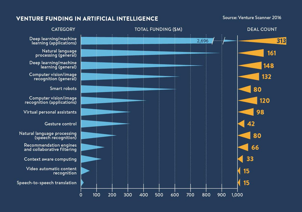 &#39;Venture Capital&#39; funding in #ArtificialIntelligence is pouring into #MachineLearning #DeepLearning applications.  #AI #vc #cvc #ML #DL<br>http://pic.twitter.com/fuDZCOQQ1B